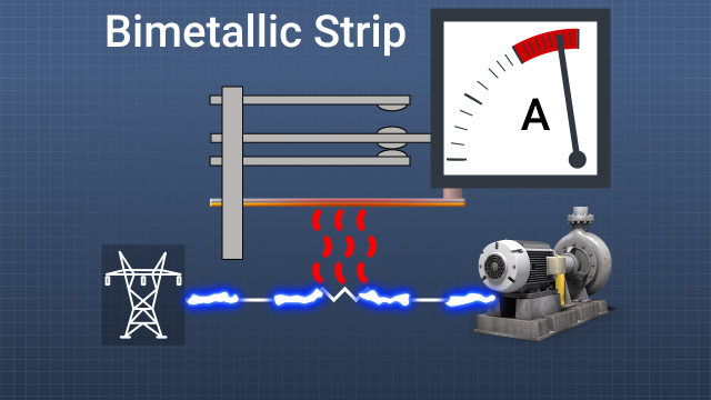 Bimetallic strips bend when heated. In an overload device, a small heater is wired in series with a motor winding. If excessive current flows through the heater, it causes the strip to bend sufficiently to open the contacts that supply power to the motor.