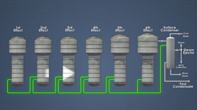 NCGs are cascade from one effect to the next and then removed from the system through the surface condenser.