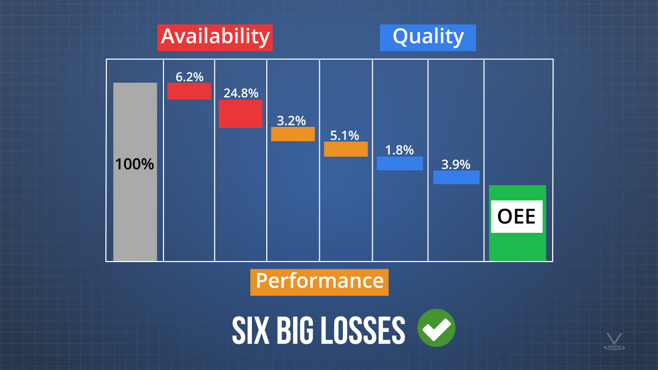 Each OEE factor, availability, performance, and quality, can be split, which creates six loss categories that are commonly known as the Six Big Losses.