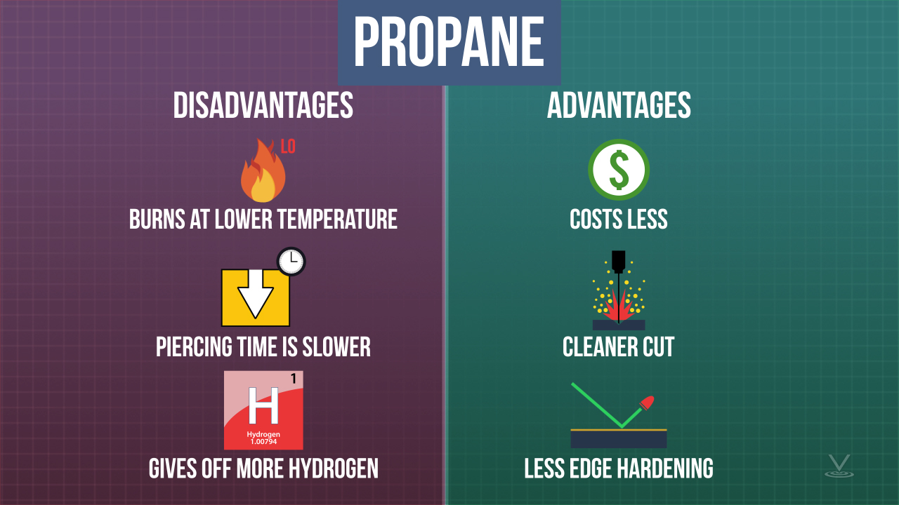 Each fuel has its unique drawbacks and benefits. For example, propane burns with a lower temperature, so its piercing time is much slower, and it gives off more hydrogen (which can lead to hydrogen embrittlement).