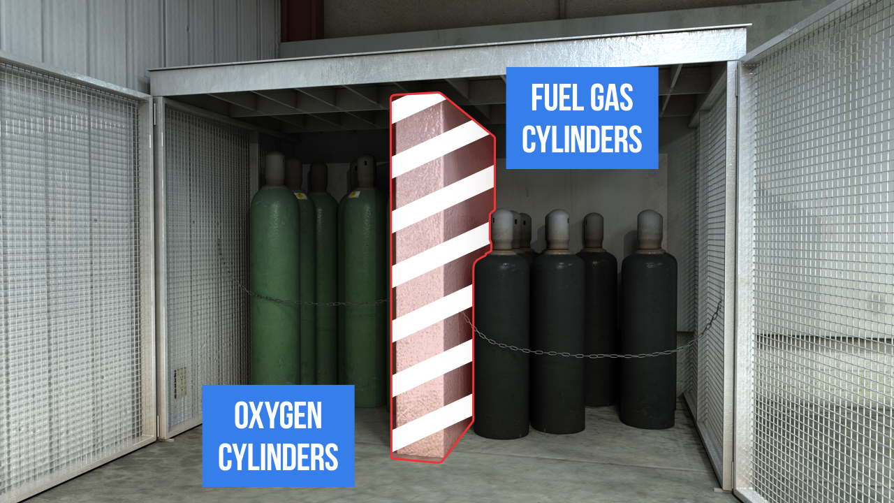 Keep fuel gas cylinders and oxygen cylinders separated by at least 20 feet or separated by a non-combustible barrier.
