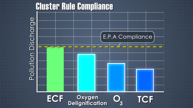 The EPA cluster rule uses ECF bleaching as the minimum requirement for compliance. Other processes can be used to further reduce pollution.