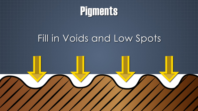 Pigments fill in voids and low spots on the sheet surface to create a smooth surface