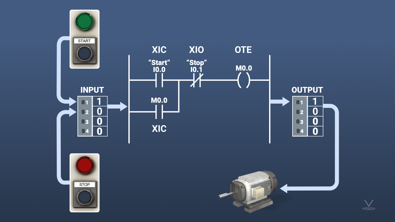 The use of these common ladder logic instructions is illustrated in a typical pushbutton-based motor starter circuit.