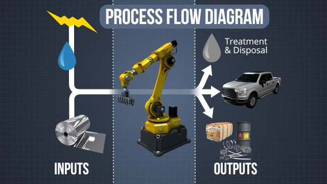 A process flow diagram is a useful tool to help quantify all of the inputs and outputs and identify waste reduction opportunities.
