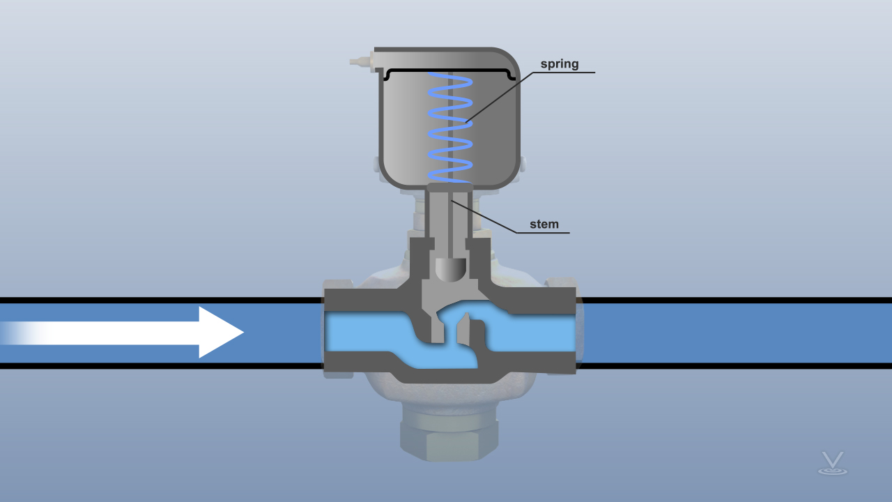 In the direct acting type, when no pressure is applied, a spring holds the stem of the actuator in the retracted position
