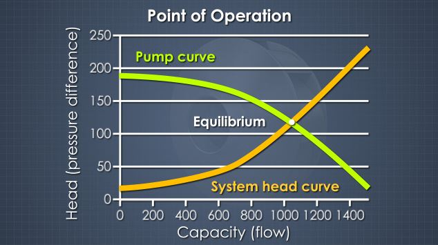 This is the Best Efficiency Point (BEP) for a pump is where the  pump curve and system head curve lines meet.