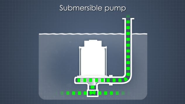 Picture of pump types and applications.