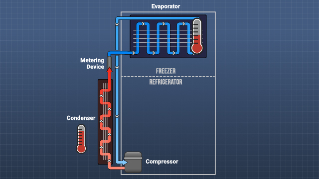 The evaporator and compressor temperatures are critical, as they cause heat to flow into and out of the refrigerant.