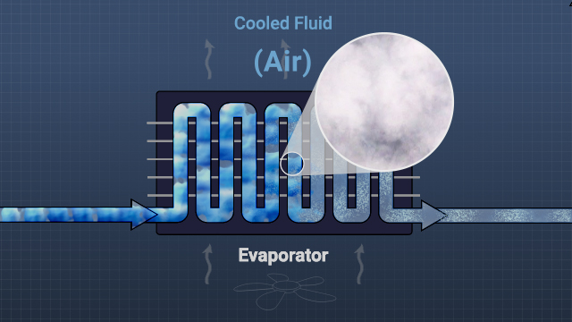 In the evaporator, liquid refrigerant absorbs heat from the surroundings, causing it to boil (or evaporate) and change into a gas.