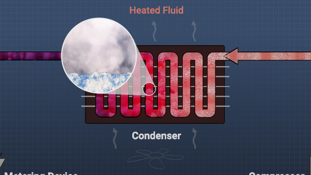 In the condenser, gas refrigerant releases heat to the surrounding fluid (air or water), causing it to condense back into a liquid.