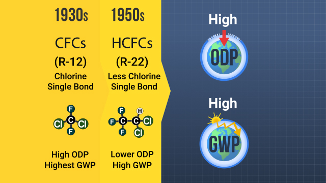 CFCs and HCFCs are being phased out due to their high Ozone Depletion Potential (ODP) and high Global Warming Potential (GWP).