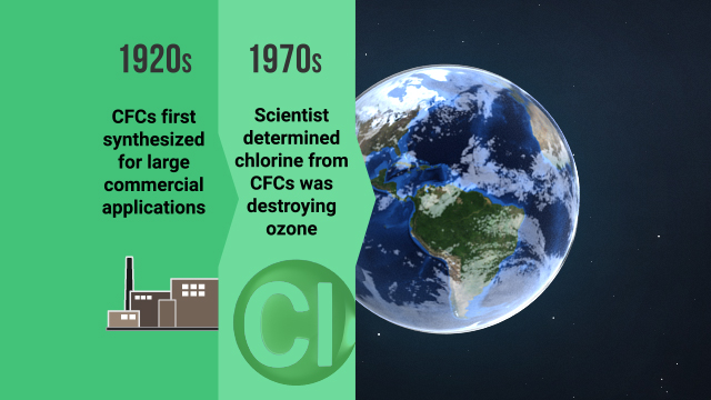 Chlorine from CFCs that has accumulated in the upper atmosphere is destroying ozone that protects us from harmful UV radiation.