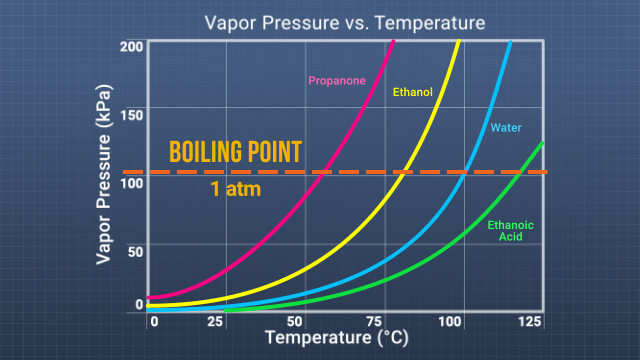 Different substances have different boiling points, and their boiling points increase and decrease as pressure increases and decreases.