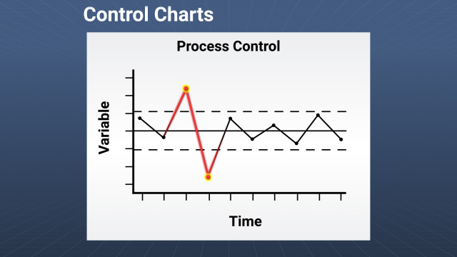 Control charts can be used to determine whether or not a process is stable and in control or unpredictable and out of control due to special causes.