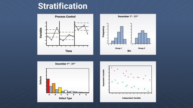 Stratification is a data organization technique that can be used in conjunction with the other quality tools. It involves separating data into meaningful groups to see the effects of the grouping variables.