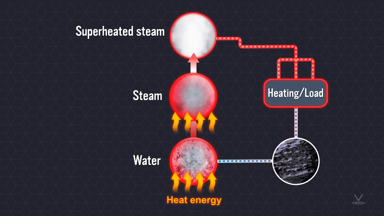 Steam is particularly good medium for distributing heat.