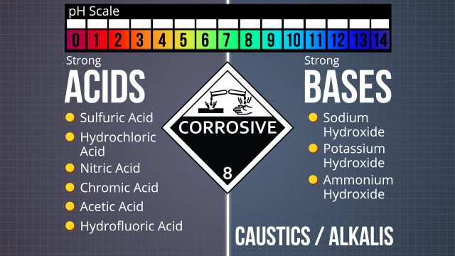 Some common corrosives are strong acids and strong bases.