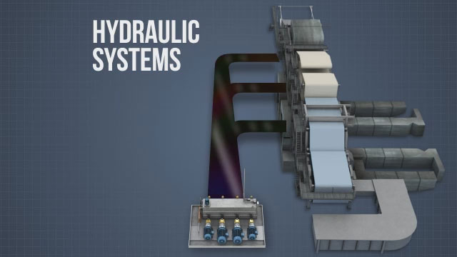 On a tissue machine, hydraulic systems are used to provide a continuous source of clean pressurized oil to hydraulically-actuated equipment