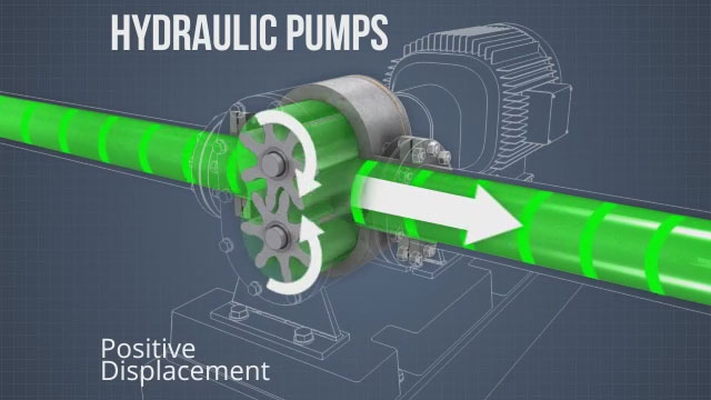 Hydraulic pumps are typically positive displacement pumps, like gear pumps, vane pumps, and piston pumps