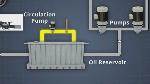 The circulation pump pumps lube oil from one side of the reservoir through a filter to the suction side
