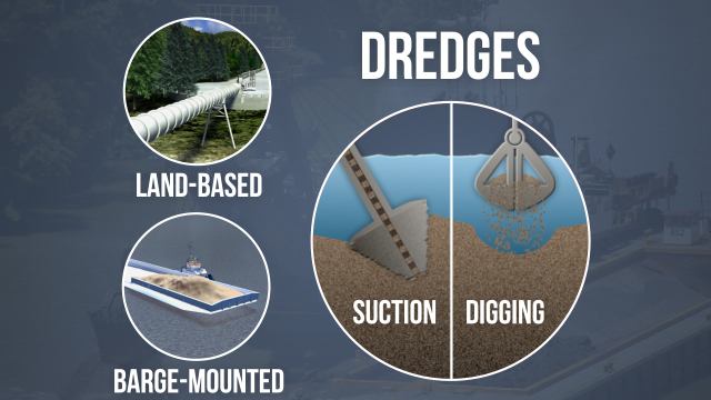 Dredges are designed to access submerged sand, stone, and shell through the use of suction pipes with cutterheads, bucket ladders, draglines, or clamshell crane assemblies.