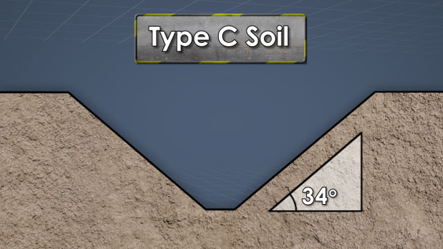 "The ""C"" soil type is very sandy, granular, and comes apart easily."