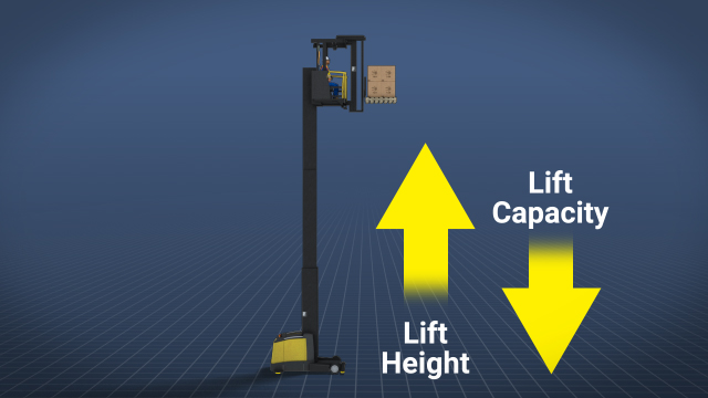 The higher the lift, the lower the lift capacity.