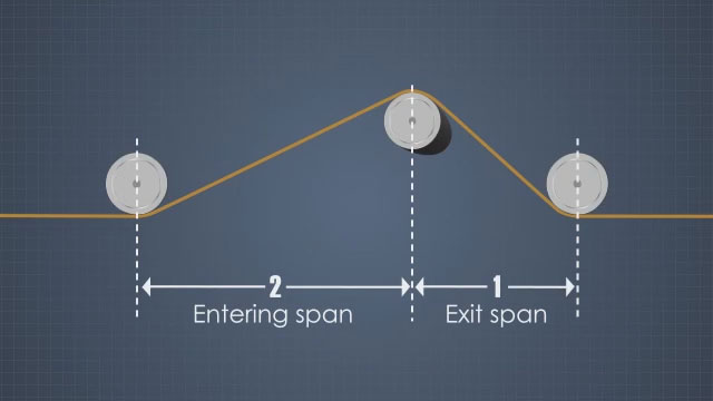 A 2-to-1 ratio between the entering span and exit span works well for spreader rolls