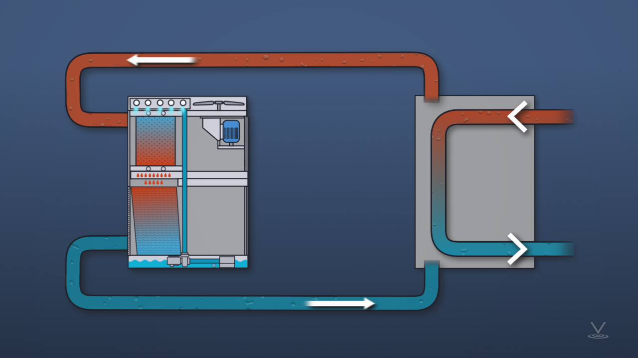 Closed loop water coolers are generally straight forward. This one circulates water with little or no evaporation.