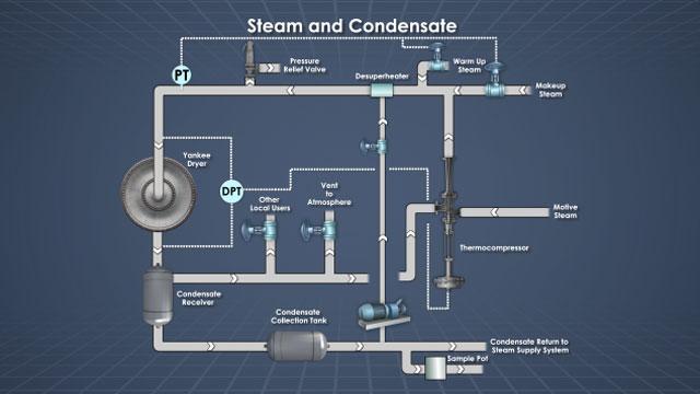 Yankee Dryer Steam Amp Condensate Systems Convergence