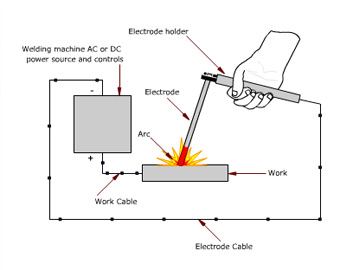 "An AC or DC power source fitted with controls is connected by a work cable to the workpiece and by a ""hot"" cable to an electrode holder."