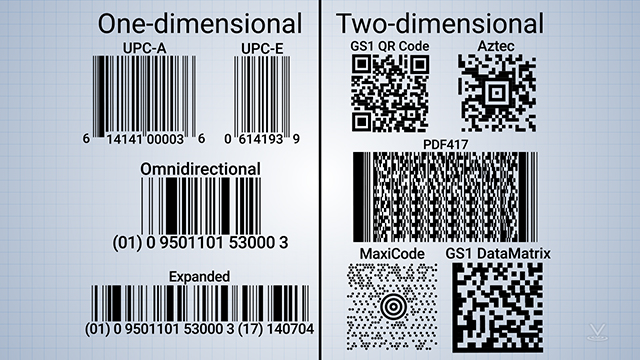 The two main barcode types are linear (one-dimensional) and two-dimensional