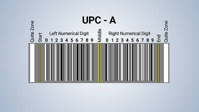 Some barcodes have guard patterns to tell the barcode reader where to start and stop reading