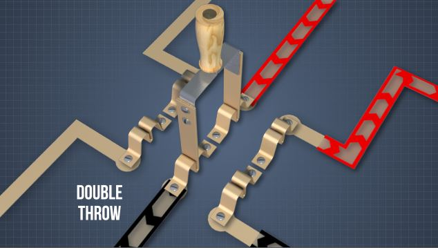 "Knife switches can be ""single throw"" which simply open and close, or ""double throw"" which can direct current in either of two directions."