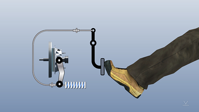 Mechanical clutches use cables, levers, or springs and are usually actuated by a hand or foot.
