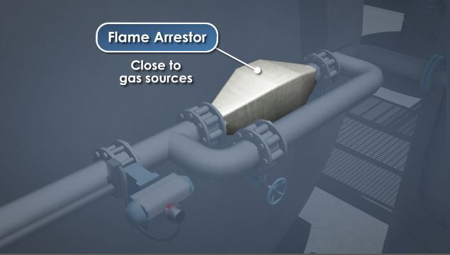 One way to prevent flame propagation in a piping system is to keep the gas flow velocity above the flame from velocity.