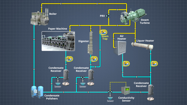 Condensate collection is part of a closed loop steam generation system.