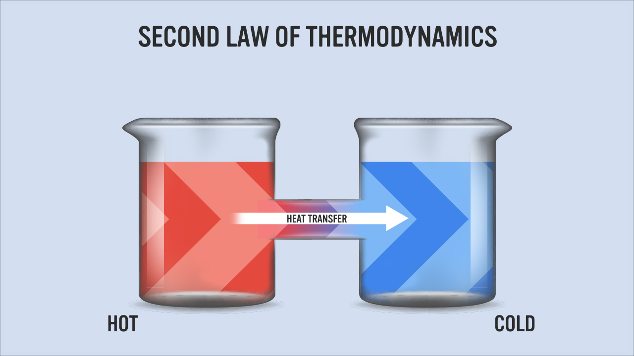 Images depicting the 2nd Law of Thermodynamics; heat transfers from warm bodies to cool bodies.