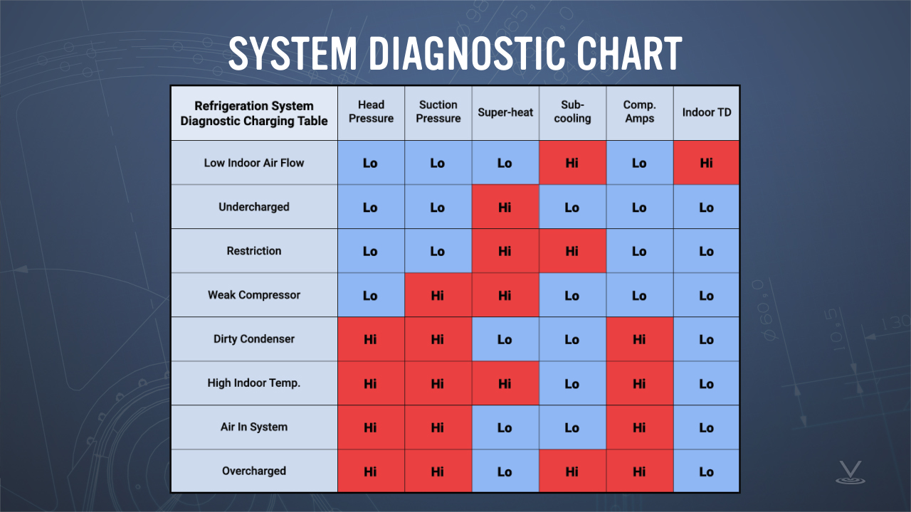 Example of a refrigeration diagnostic table chart.