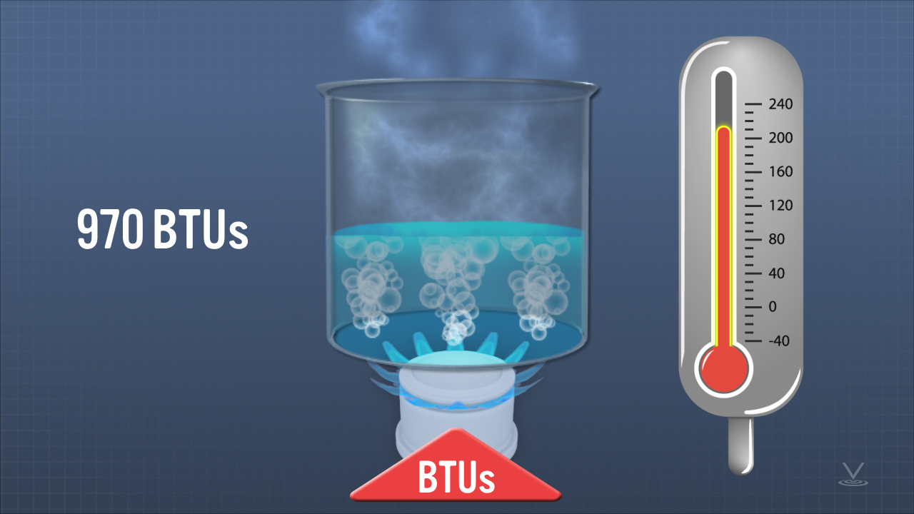 Glass vessel of water heated by a burner showing how much BTUs it takes to completely vaporize the water.