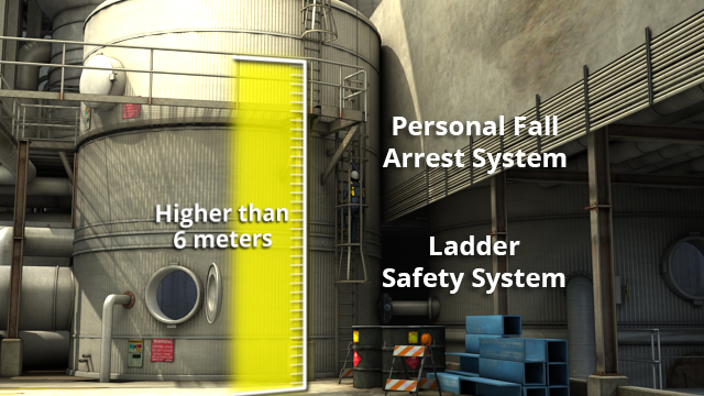 Fixed ladders higher than 6 meters must be equipped with fall protection devices.