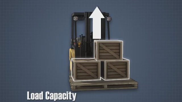 forklift load capacity & load center