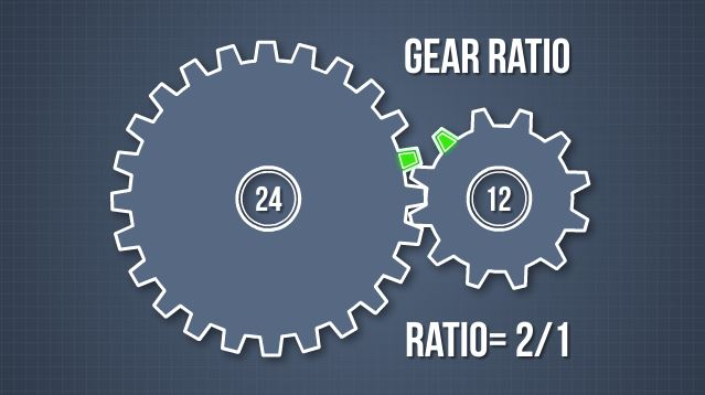 The term gear ratio refers to the rates at which the last and first gears rotate.