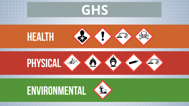 There are three main hazard groups: health, physical, and environmental.