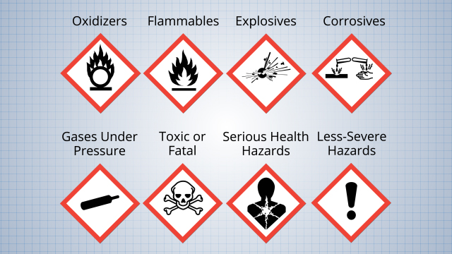 Pictograms are standard symbols that convey the hazards posed by a chemical.
