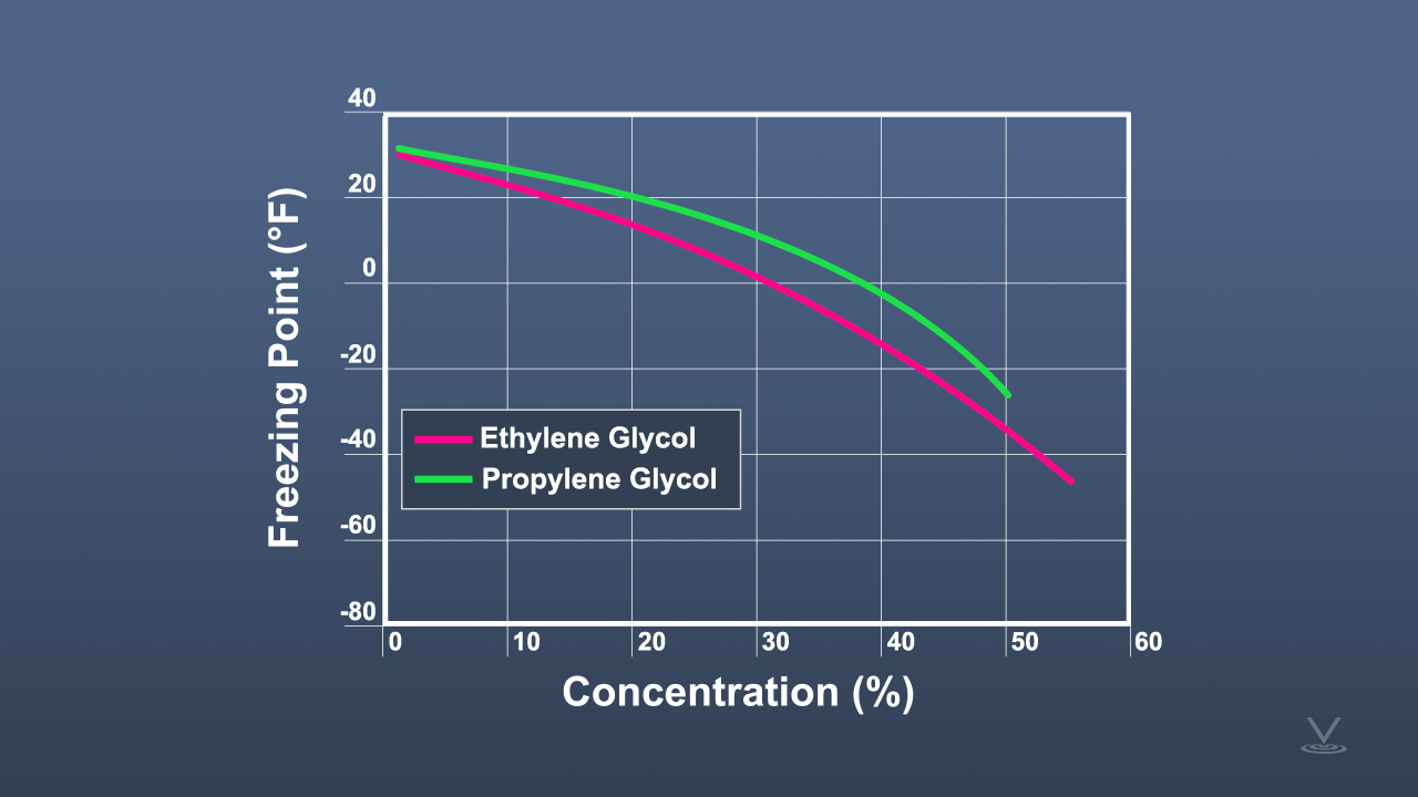 Line chart showing relationship between freezing point and concentration for two refrigerants within a hydronic system, ethylene glycol and propylene glycol.