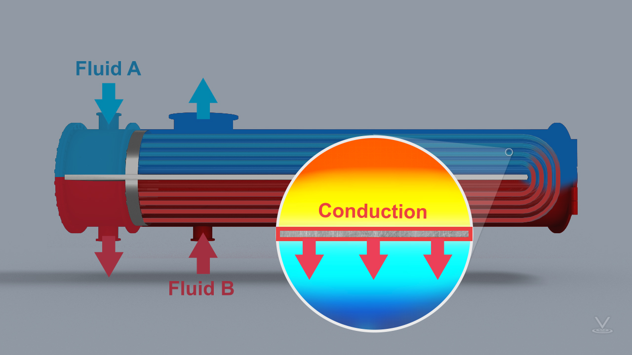 Shell-and-tube heat exchanger, side profile, showing warm and cool fluids with magnified image demonstrating conduction flow.