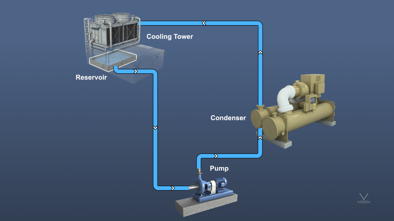Flow diagram of open hydronic system, including a cooling tower, pump, and condenser.