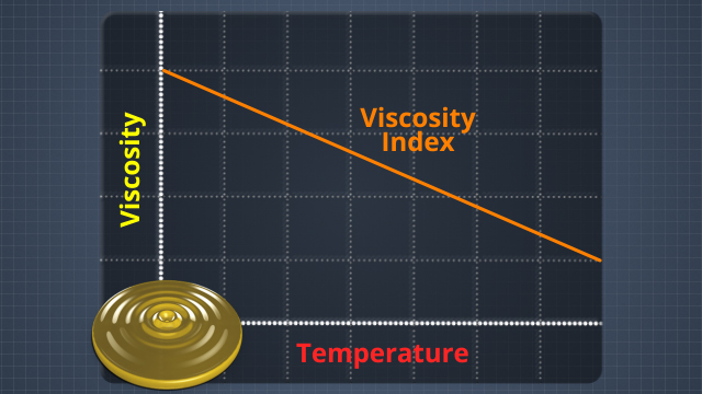 Viscosity index is a measure of the stability of an oil as its temperature changes. A high viscosity index indicates that the oil viscosity will not change much as the temperature increases.